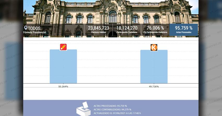 ONPE - RESULTADOS 95.759%: Pedro Castillo 50.264% - Keiko Fujimori 49.736% - www.onpe.gob.pe