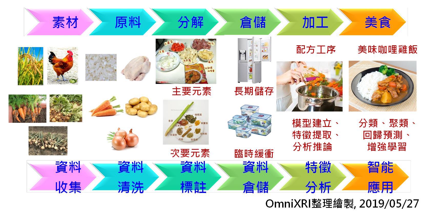 人工智慧(AI)專案與咖哩飯製作流程比較