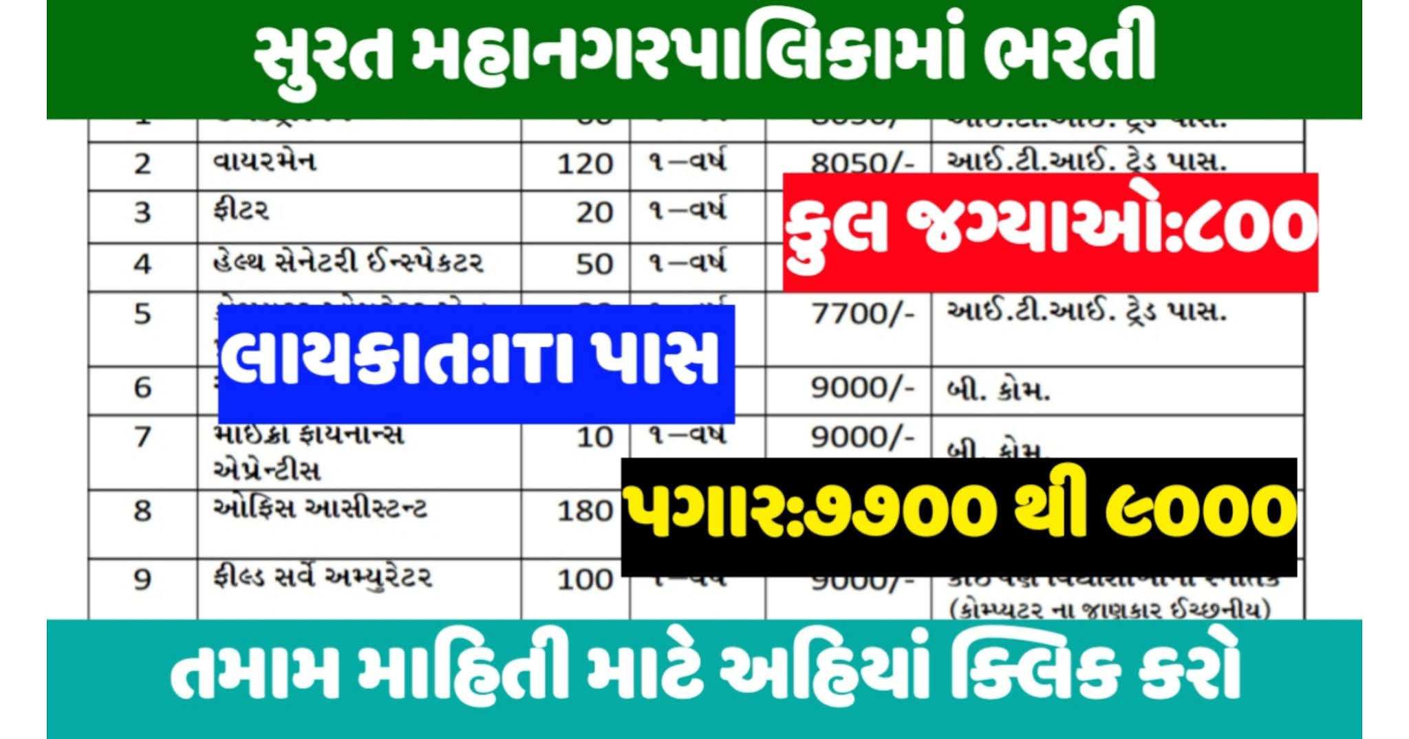 Surat Municipal Corporation Apprentice Vacancy 2020