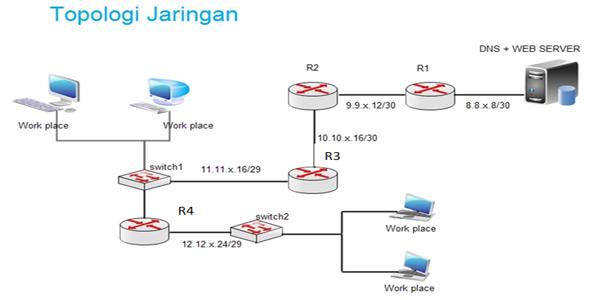 Soal Essay Administrasi Sistem Jaringan (ASJ) dan Administrasi Sistem Jaringan (AIJ) beserta Jawabanya
