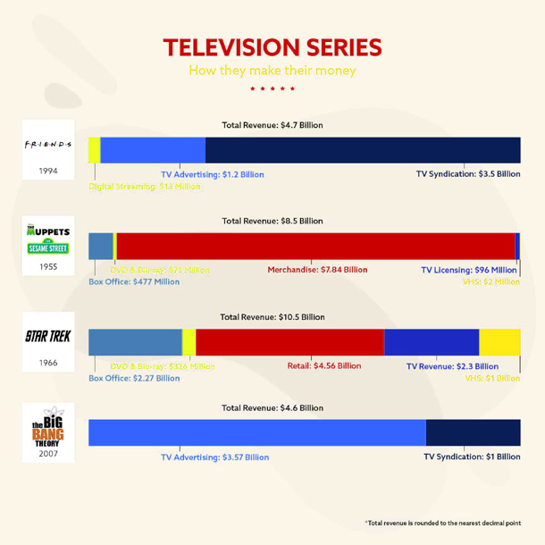 Television Series