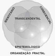 Elementos de cognição abstrata: identitários, conscienciais e epistemológicos.