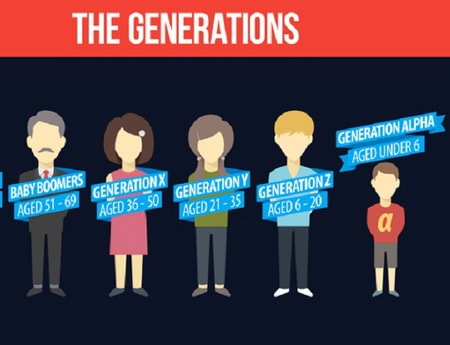 5 Jenis Generasi Dalam Perkembangan Pendidikan 4.0
