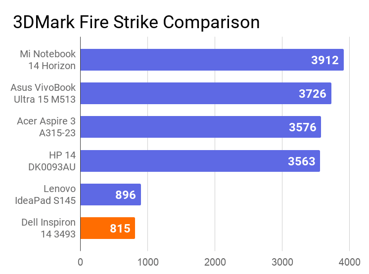 A chart on the comparison of 3DMark Fire Strike score of Dell Inspiron 14 3493 laptop with others.