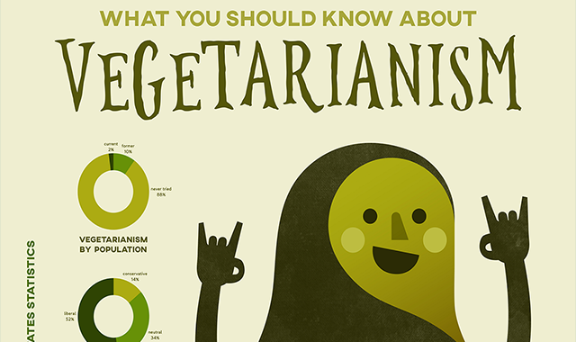 What You Should Know About Vegetarianism