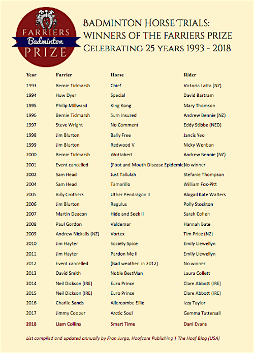Badminton Horse Trials Worshipful Company of Farriers Prize winners 1993-2018