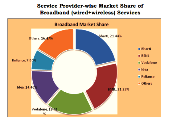 broadband-market-share-February-2015