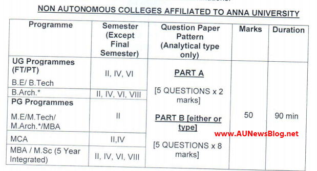 Anna University Question Paper Pattern for April May 2021 Exams
