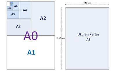 Kumpulan Macam-Macam Ukuran Kertas Seri A hingga R