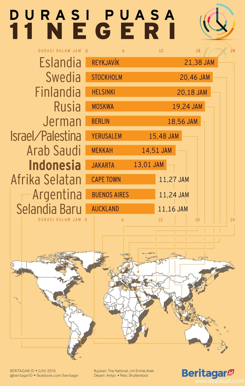 http://www.asalasah.com/2016/06/infografis-lama-jam-puasa-di-berbagai.html