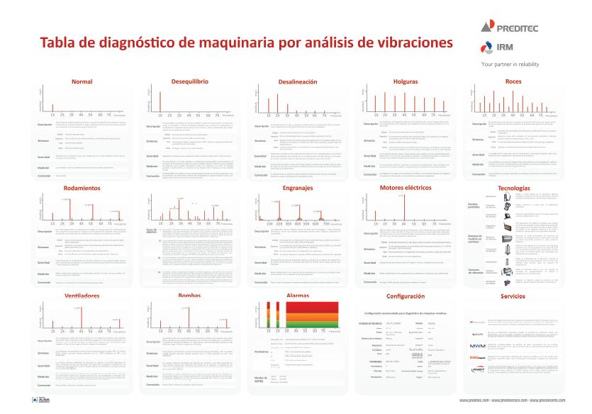 Tabla de diagnóstico por análisis de vibraciones