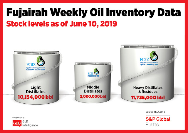 Fujairah Weekly Oil Inventory Data Stocks Level as of June 10, 2019