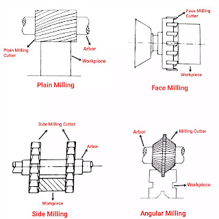 operation of milling machine