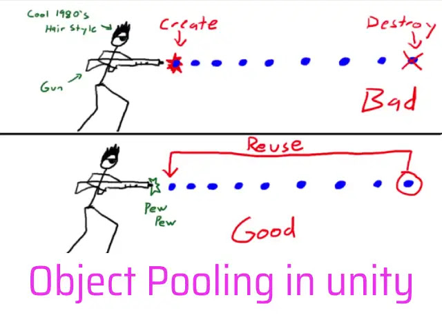 Object Pooling in Unity