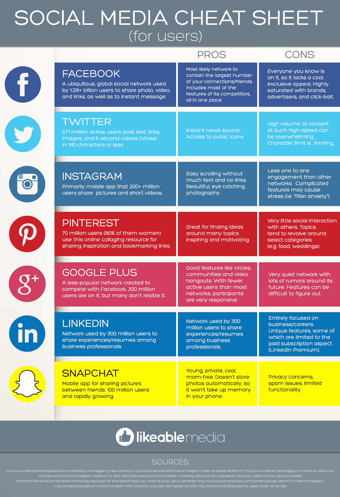Social Media Cheat Sheet (For Users) #infographic ...