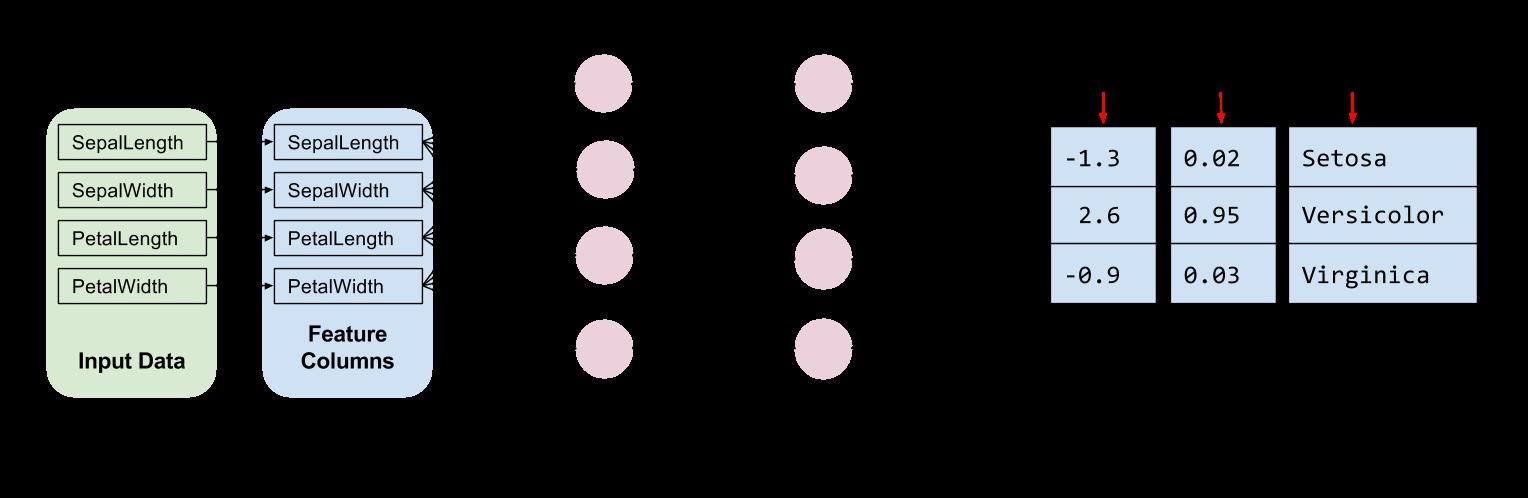 - full network - Creating Custom Estimators in TensorFlow