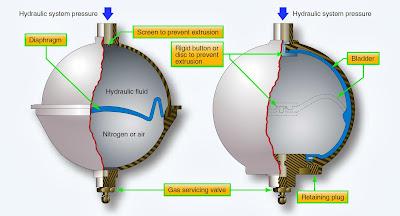 aircraft hydraulic system accumulator