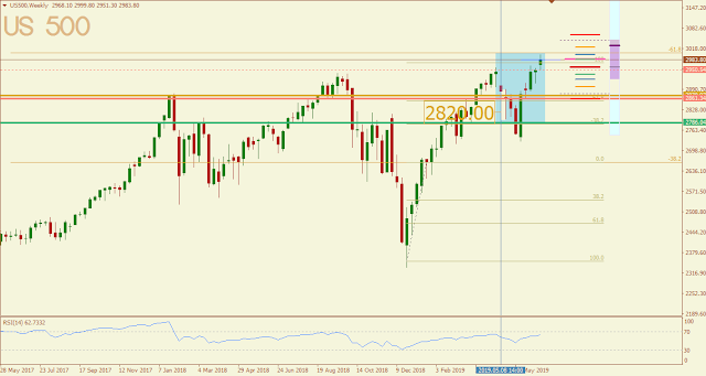 SP500 May 2019 outcome