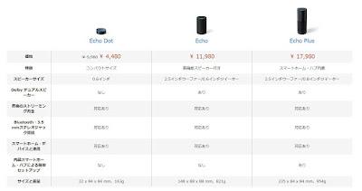 amazon echo dot plus プラス 仕様 性能 比較 違い