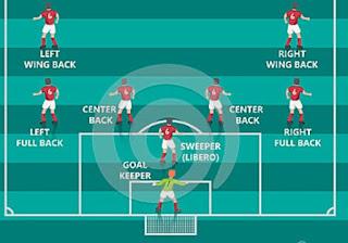 formasi posisi bek defender libero