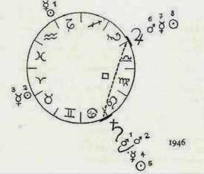 alan de los mares astrólogo, aspectos planetarios y sus orbes, liz greene y la astrología moderna, los orbes de liz greene, Orissa Mizar Astróloga,