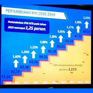 NTB Capai Pertumbuhan IPM Tercepat Kelima  Se-Indonesia
