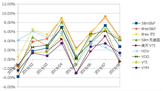 2019年8月までのインデックス投資の損益率