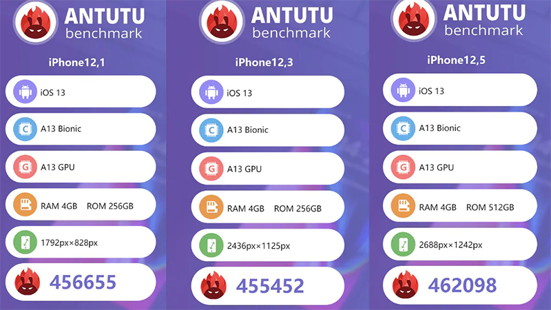 AnTuTu scores of the new iPhones