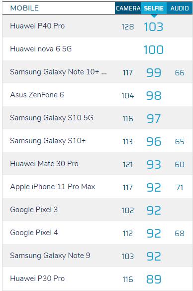 iPhone 11 lead: DxOMark will send five camera selfie results