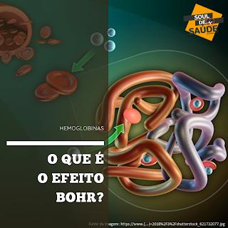 O que é o Efeito Bohr?