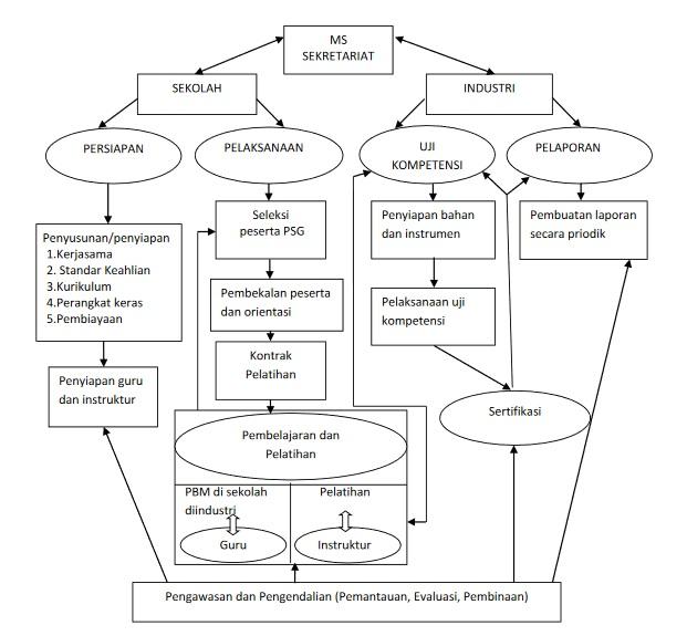 proses pengelolaan Pendidikan Sistem Ganda
