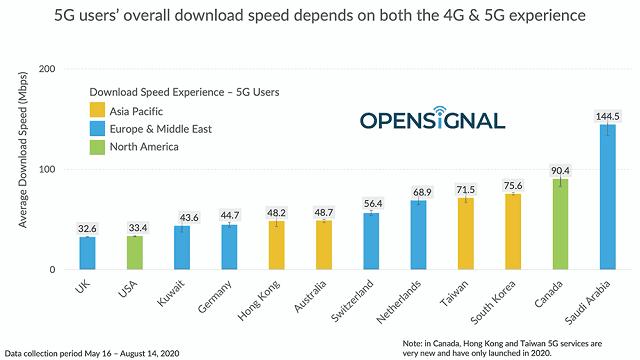 المملكة العربية السعودية تقدم أسرع خدمة 5G عالميًا