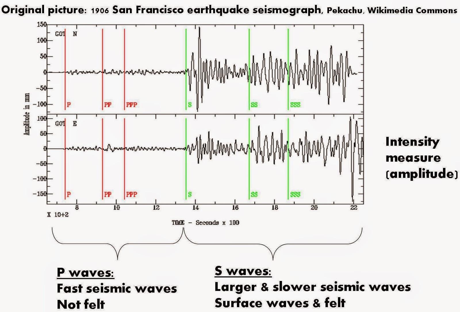 Aftershock Earthquake Diagram Seismogram