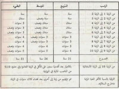 جدول الرتب ونقط التفتيش المناسبة لها من أجل الترقية