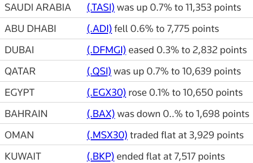 MIDEAST STOCKS #Saudi and #Qatar rise, other Gulf indexes muted | Reuters