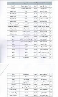 اسماء المحاضرين المقبولين في كلية الاداب / الجامعة المستنصرية
