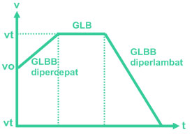 cara menganalisi grafik glbb