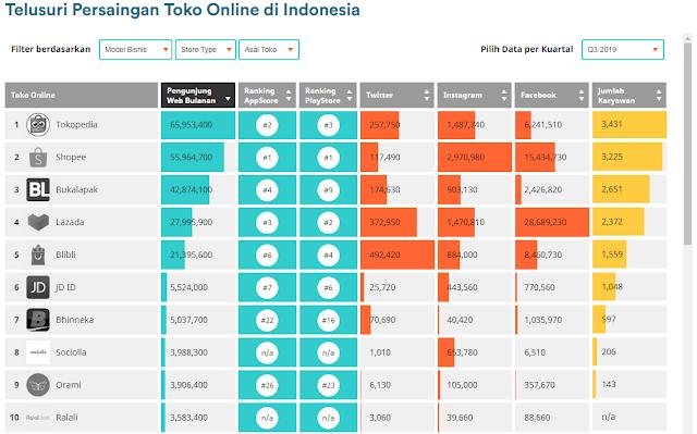 Persaingan Toko Online di Indonesia