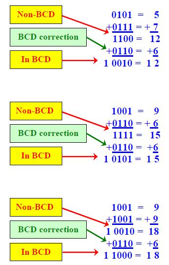 Digital Logic Design: BCD Adder