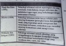 Definisi Teknologi Informasi Menurut Para Ahli
