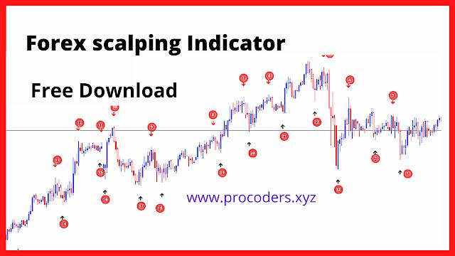 forex scalping mt4 indicator