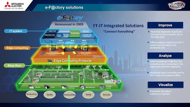 """Mitsubishi Electric และ EEC แถลงความสำเร็จและความพร้อมในการที่จะขับเคลื่อนภาคอุตสาหกรรม 4.0 ในงาน EEC Connecting Thailand and Japan Collaboration"""
