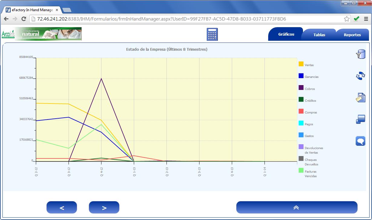 In Hand Manager: Gráfico de Estado de la Empresa - Productos Web de eFactory para Móviles y Tabletas