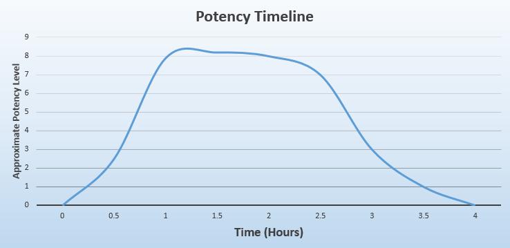 Phytoextractum Ultra Enhanced Indo (UEI) Potency Chart