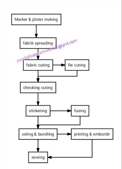 Alur proses garment manufacture selain membuat diagram alir proses tunggal saya juga membuat dua bagan terpisah untuk proses pemotong dan proses finishing untuk bagan proses secara rinci ccuart Image collections