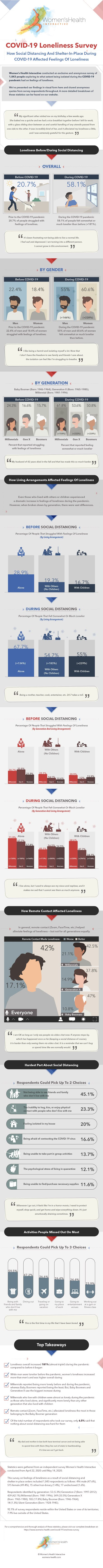 [Survey] Loneliness Tripled During COVID-19 & Social Distancing #Infographic