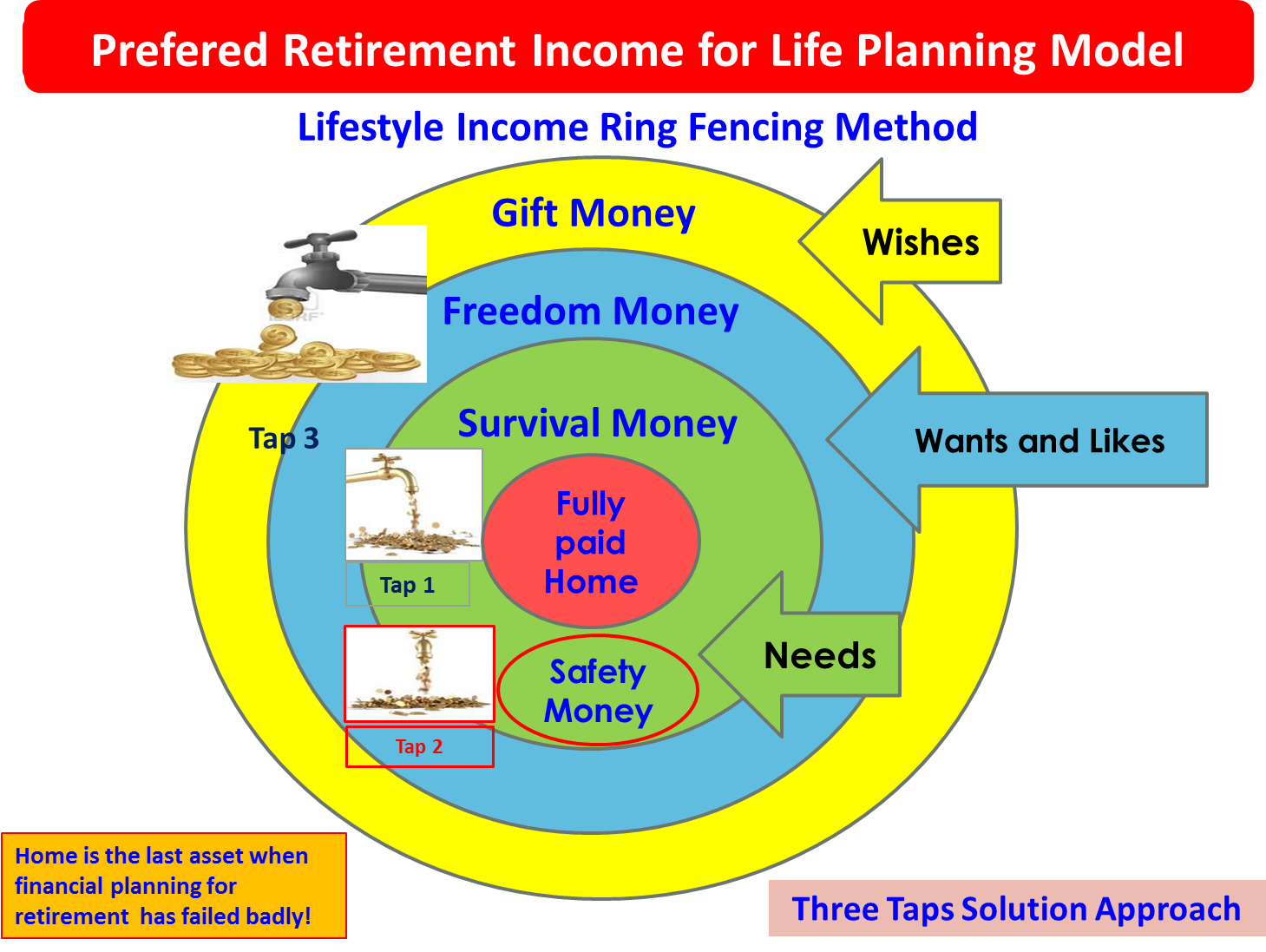 Create Wealth Through Long Term Investing And Short Term