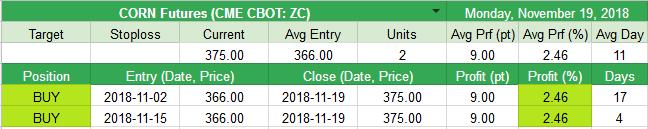 Closed CORN Futures (CME CBOT: ZC) +9pt (+2.46%)