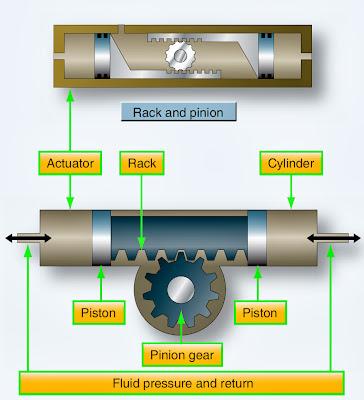 aircraft hydraulic actuator