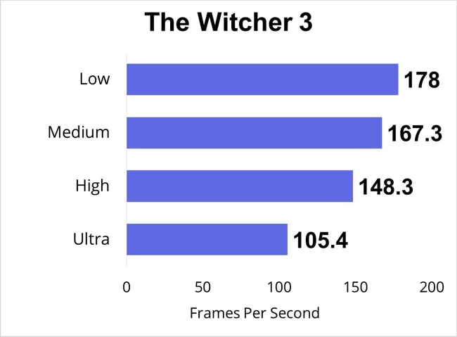 The Witcher 3 was played and tested for FPS at low, medium, high, and ultra gaming-settings.
